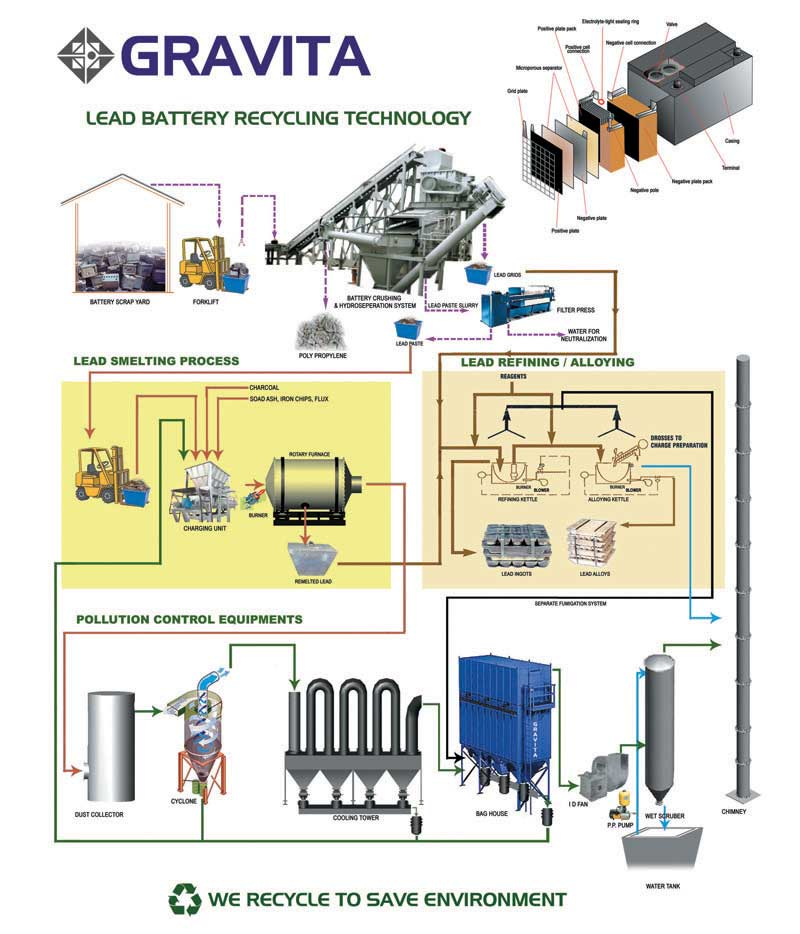 Lead Battery Recycling Technology