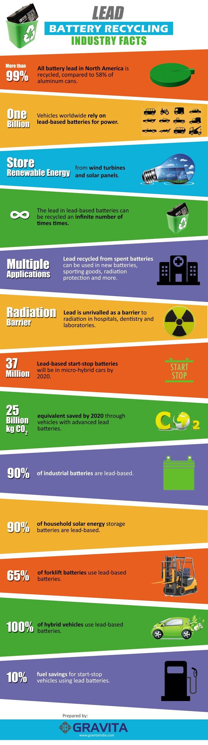 Lead Battery Recycling- Industry facts